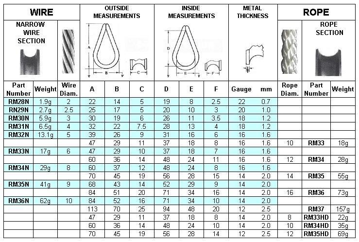 Wire Rope Thimble Eye Dimensions - WIRE Center •